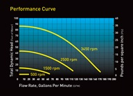 VS FloPro Pump Curve